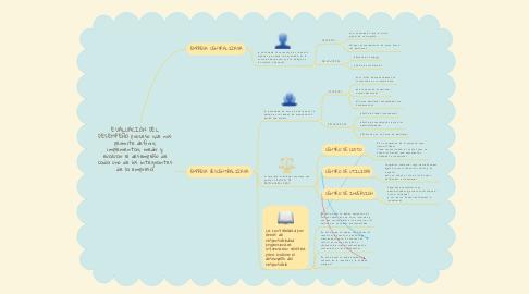 Mind Map: EVALUACIÓN DEL DESEMPEÑO proceso que nos permite definir, implementar, medir y evaluar el desempeño de cada uno de los integrantes de la empresa