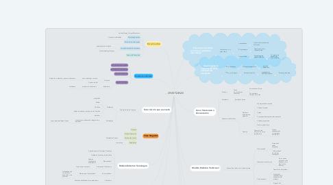 Mind Map: ENSEÑANZA
