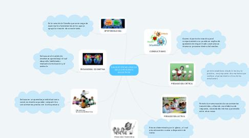 Mind Map: BASES EPISTEMOLÒGICAS DE LOS PROCESOS EDUCATIVOS