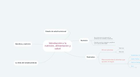 Mind Map: Introducción a la nutrición, alimentación y salud