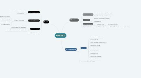 Mind Map: Areas de TI