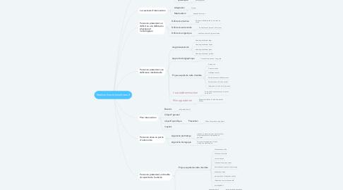 Mind Map: Réaliser des interventions 2