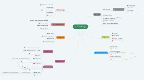 Mind Map: Green Energy