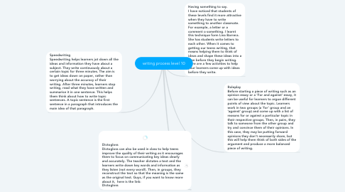 Mind Map: writing process level 10