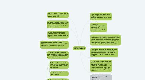 Mind Map: MONEYBALL