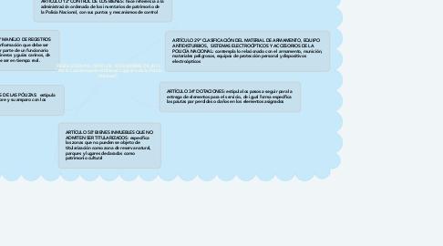 """Mind Map: RESOLUCIÓN No. 04935 DE 12 DICIEMBRE DE 2013  """"Por la cual se expide el Manual Logístico de la Policía Nacional""""."""