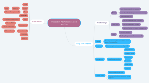 Mind Map: Impact of ASD diagnosis on families