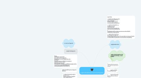 Mind Map: ทฤษฎีการเรียนรู้กลุ่มพฤติกรรมนิยมและปัญญานิยม