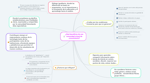 Mind Map: ¿Qué beneficios da una comunidad virtual de conocimiento?
