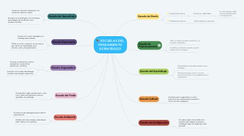 Mind Map: ESCUELAS DEL PENSAMIENTO ESTRATÉGICO