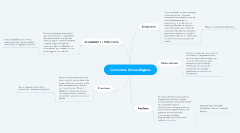 Mind Map: Corrientes Gnoseológicas