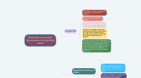Mind Map: Elementos y conceptos relacionados con la política social