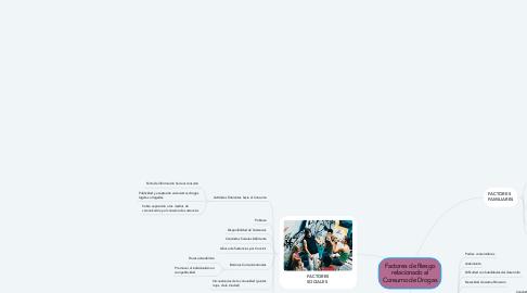 Mind Map: Factores de Riesgo relacionado al Consumo de Drogas