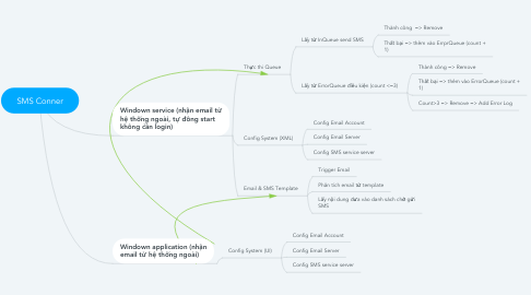 Mind Map: SMS Conner