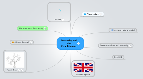 Mind Map: Monarchy and