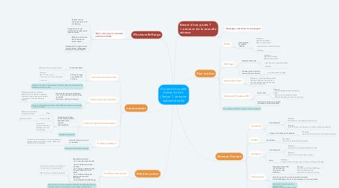 Mind Map: Ouverture nouvelle maison du don  (Temps 1 : semaine événementielle)