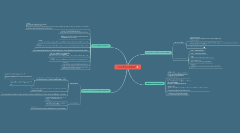 Mind Map: ระบบเครือข่ายคอมพิวเตอร์