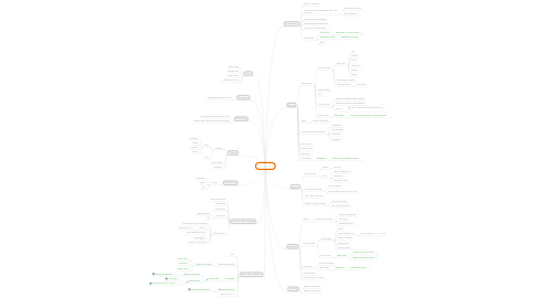 Mind Map: Access