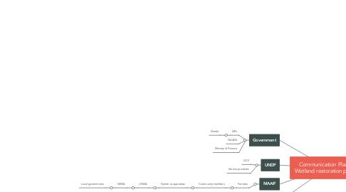 Mind Map: Communication Plan for Wetland restoration project
