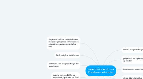 Mind Map: Características de una Plataforma educativa