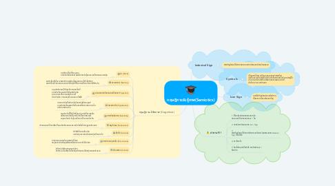 Mind Map: ทฤษฎีการรับรู้ภาพ(Semiotics)