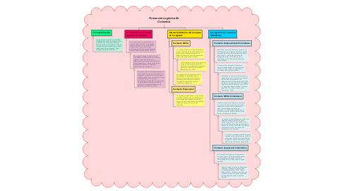 Mind Map: Formación Logística En Colombia