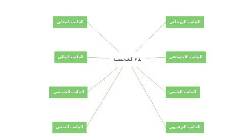 Mind Map: بناء الشخصية