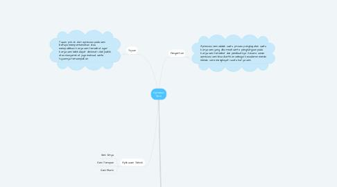 Mind Map: Apresiasi Seni