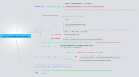 Mind Map: Lessons from discussion circles, Aya Shoshan
