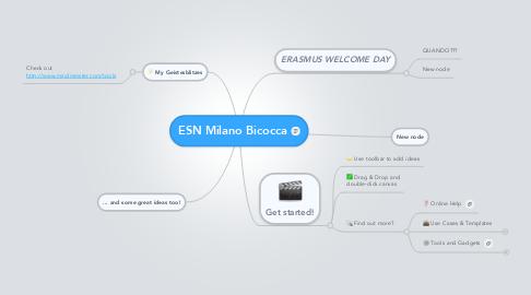 Mind Map: ESN Milano Bicocca