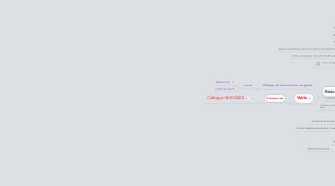 Mind Map: Les inégalités sociales de santé (ISS)
