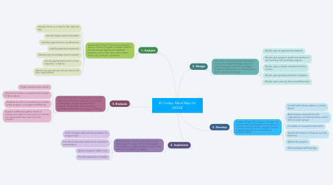 Mind Map: B Crosby: Mind Map for ADDIE
