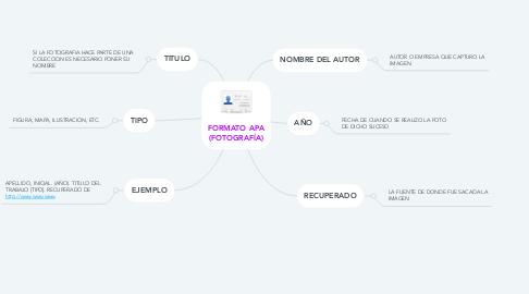 Mind Map: FORMATO APA (FOTOGRAFÍA)