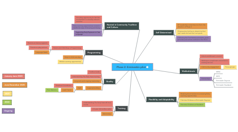 Mind Map: Phase 2: Ermineskin pilot