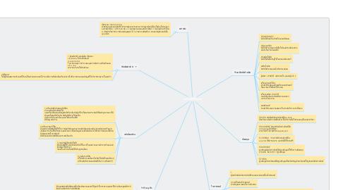 Mind Map: เทคโนโลยีที่ใช้ในองค์กร