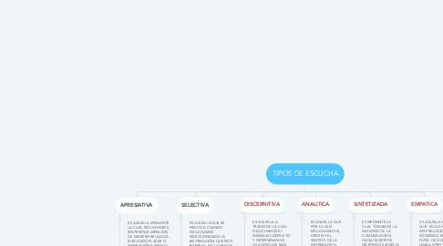 Mind Map: TIPOS DE ESCUCHA