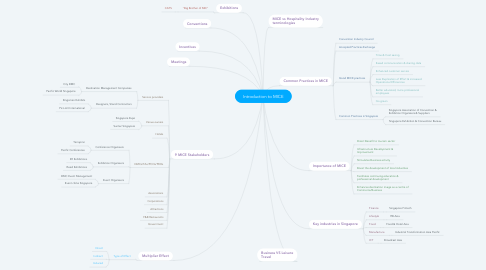 Mind Map: Introduction to MICE
