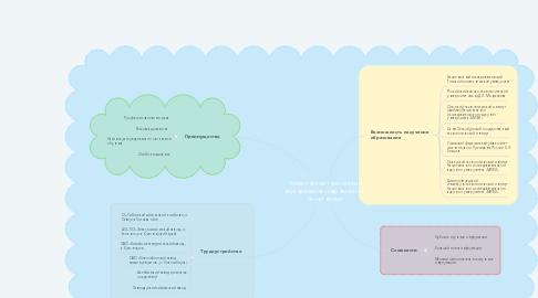 Mind Map: Химическая технология материалов современной энергетики