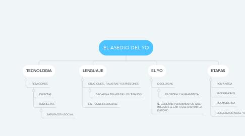 Mind Map: EL ASEDIO DEL YO