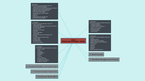 Mind Map: BAB 3 PENGOLAAN INFORMASI  DIGITAL