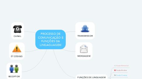 Mind Map: PROCESSO DE COMUNICAÇÃO E FUNÇÕES DA LINGAGUAGEM