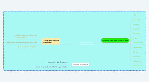 Mind Map: Como seleccionar información web