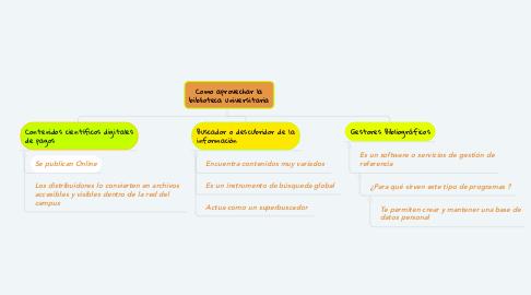 Mind Map: Como aprovechar la biblioteca universitaria