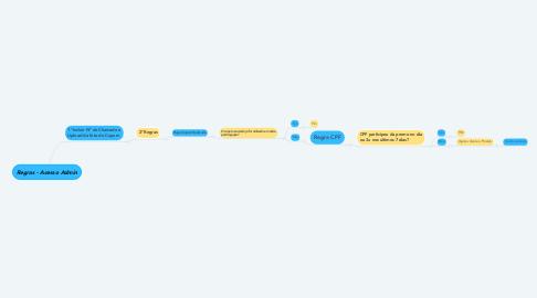 Mind Map: Regras - Acesso Admin