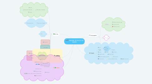Mind Map: PAGINA DE INICIO DE WORD