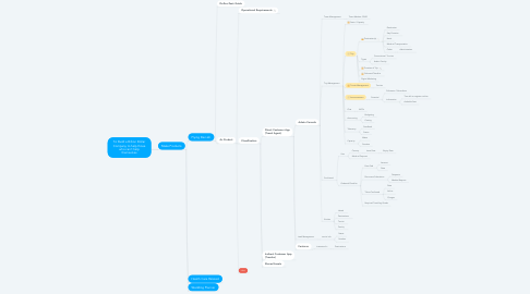 Mind Map: To Build a Billion Dollar Company to help those who can't help themselves