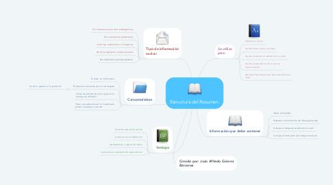 Mind Map: Estructura del Resumen.