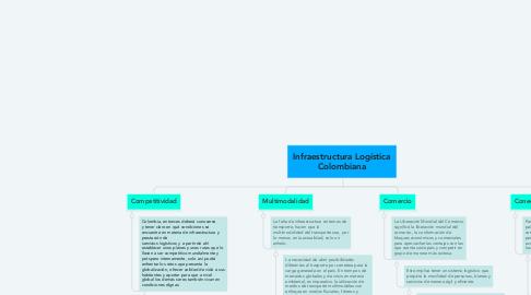 Mind Map: Infraestructura Logística Colombiana