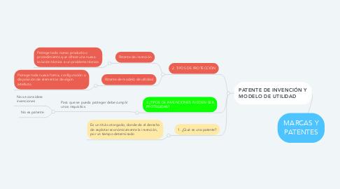 Mind Map: Pensum contaduría publica