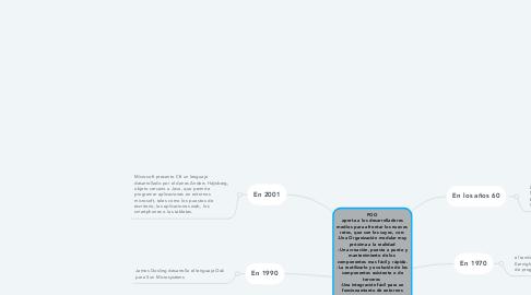 Mind Map: POO aporta a los desarrolladores medios para afrontar los nuevos retos, que son los suyos, con: -Una Organización modular muy próxima a la realidad - Una creación, puesta a punto y mantenimiento de los componentes mas fácil y rápida. -La reutilizarlo y evolución de los componentes existente o de terceros  -Una integración fácil para un funcionamiento de entornos gráficos. -Una lógica de codificación compatible con las aplicaciones distribuidas, que distribuyen sus contenidos entre varias maquinas. -Un desacoplamiento de la aplicación, que permite un trabajo en equipo mas eficaz y productivo.